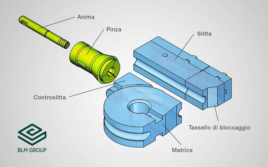 Componenti di un'attrezzatura di curvatura del tubo