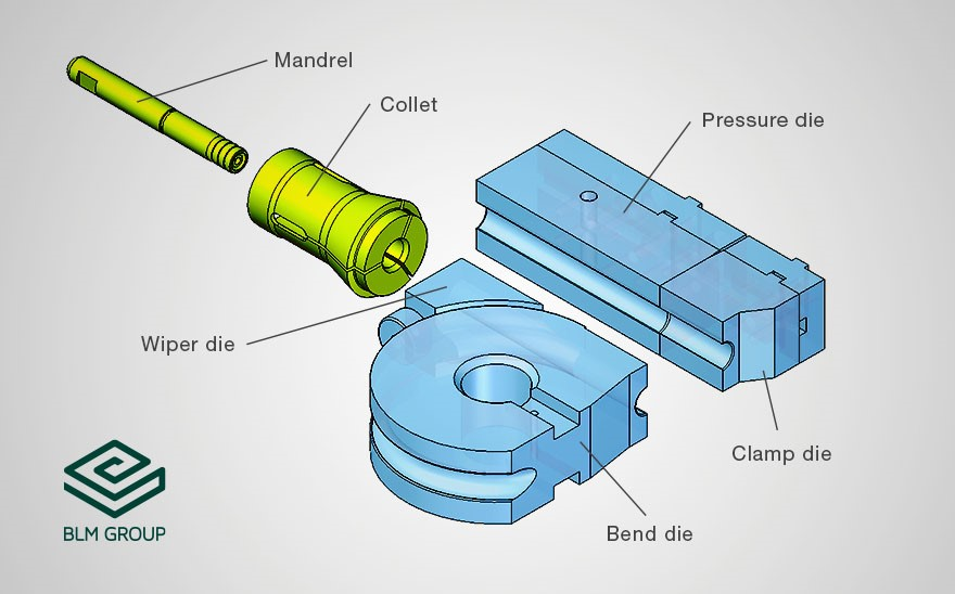 Main components of a tube bending tool set