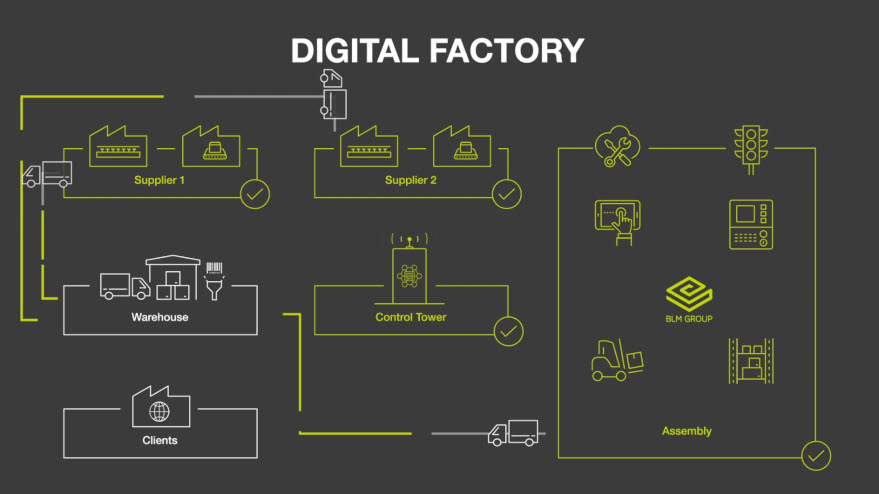digital-factory-i4.0-blmgroup