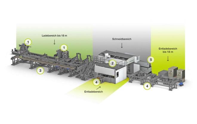 3D-Laserschneidesystem für Rohre und Profile mit großen Abmessungen LT24