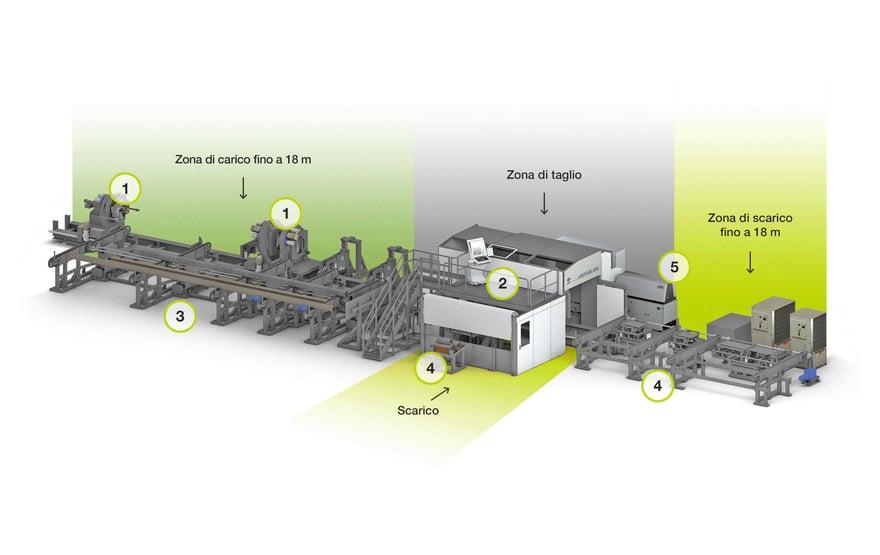 Sistema Lasertube LT24 di taglio laser 3D