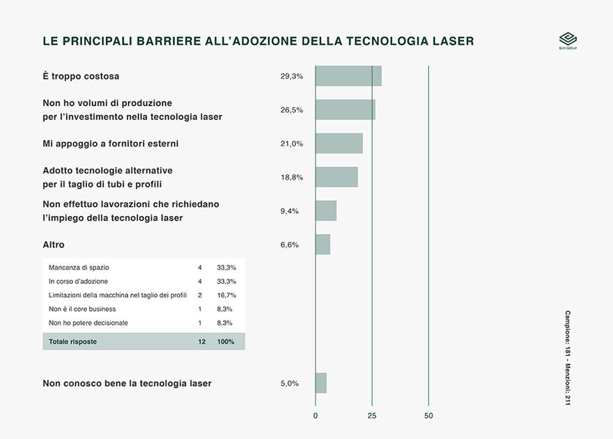 Barriere adozione tecnologia laser
