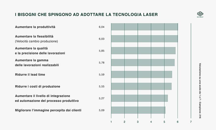 Bisogni adozione tecnologia laser