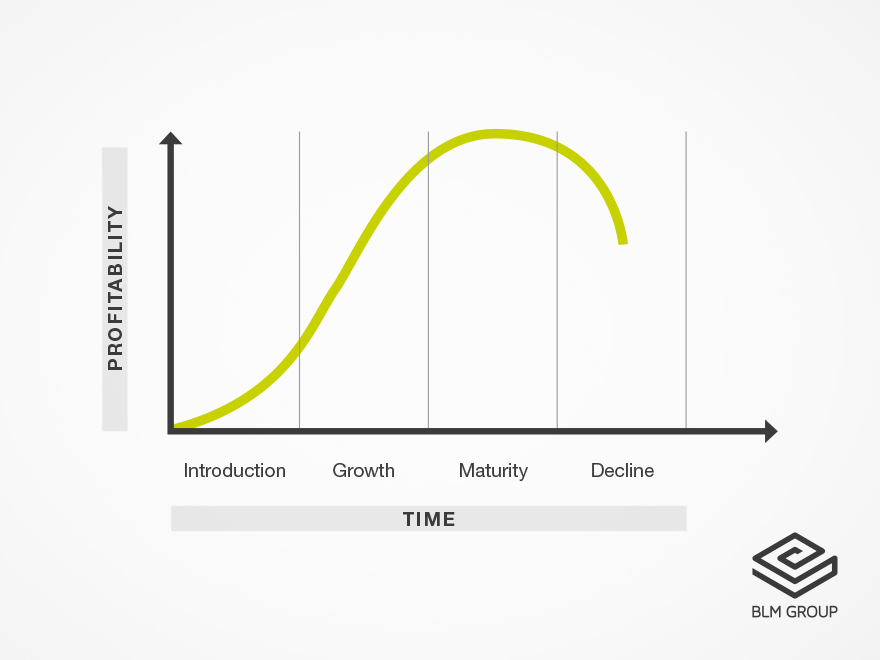 The product life cycle can be divided into four main phases: introduction, growth, maturity and decline.
