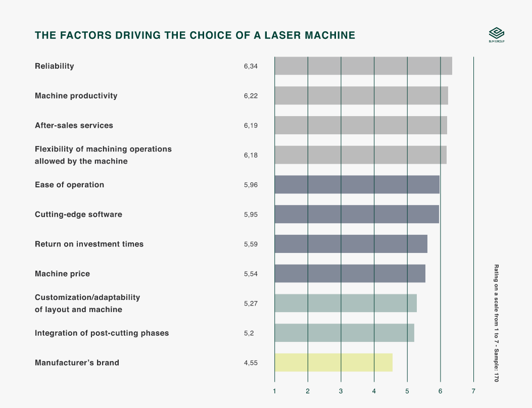 factors driving choice laser machine