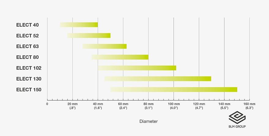 Machine models and range of diameters