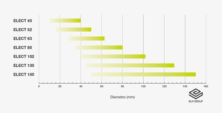 grafico ELECT_ita