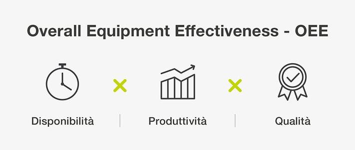 Die OEE wird berechnet, indem Verfügbarkeit, Qualität und Produktivität einer Produktionsanlage multipliziert werden