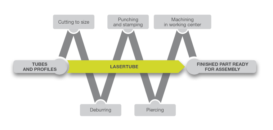 A Lasertube can replace many traditional processes, shortening and simplifying the production chain and improving OEE.