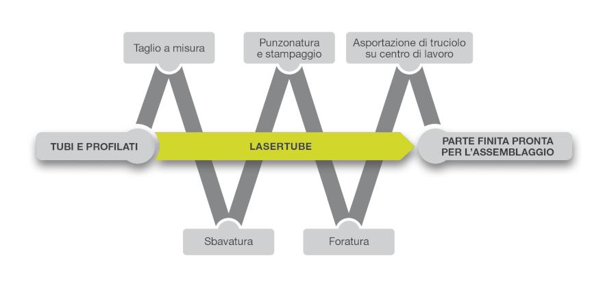 sistemi lasertube