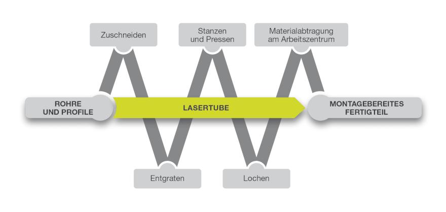 Das Laserrohrschneiden ersetzt die traditionellen Bearbeitungen
