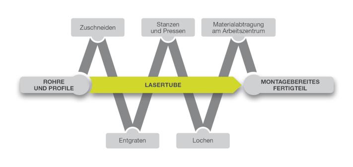 Mit einer Lasertube ist es möglich, zahlreiche traditionelle Bearbeitungen zu ersetzen und die Produktionskette zu verkürzen und zu vereinfachen und folglich die OEE zu verbessern.