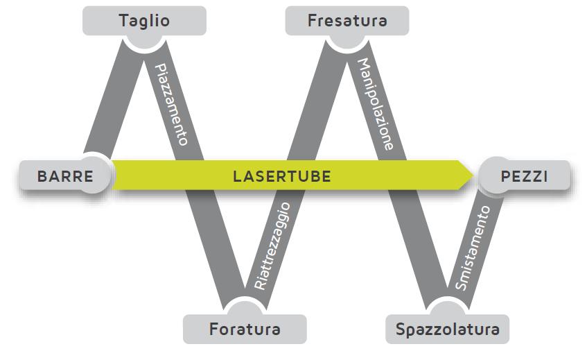 i-benefici-del-taglio-laser-del-tubo