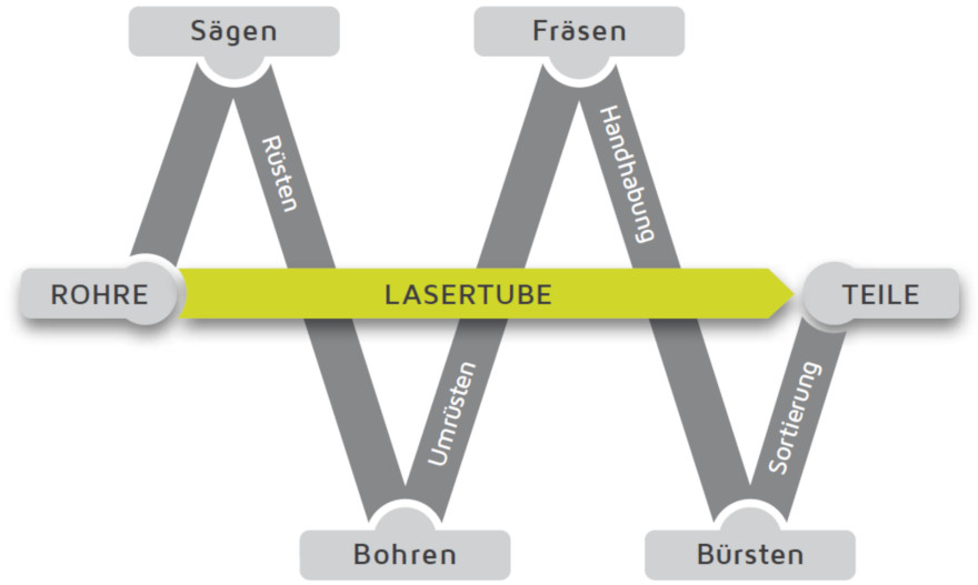 lasertube vs other