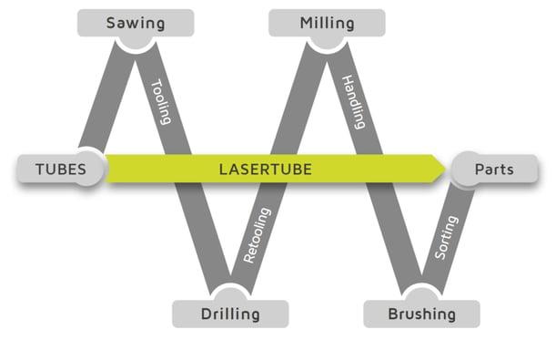lasertube-vs-others_en